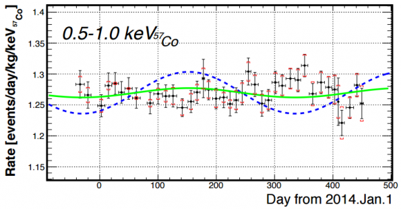 Dibujo20151129 observation dark matter xmass annual modulation arxiv org