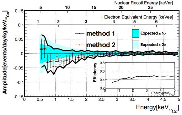 Dibujo20151129 xmass-i modulation signal recoil energy arxiv org
