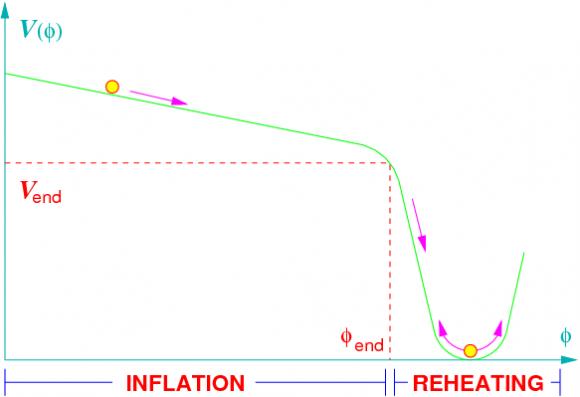 Dibujo20151130 inflation reheating un universo en 174 paginas enrique borja edit univ sevilla
