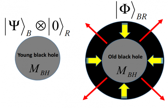 Dibujo20151201 young and old black hole with the same mass arxiv org