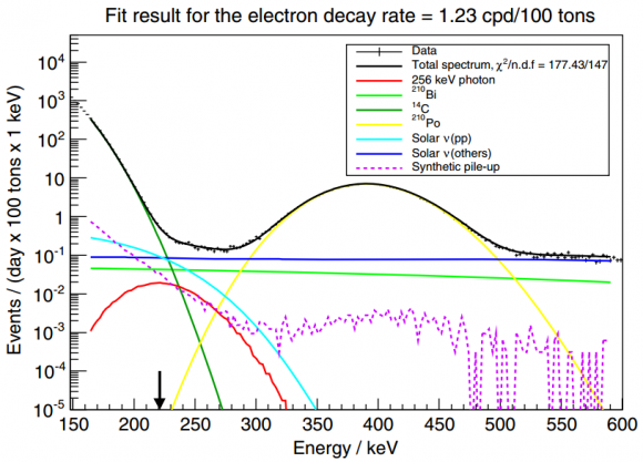 Dibujo20151211 Energy spectrum between 150 and 600 keV Borexino Phys Rev Lett