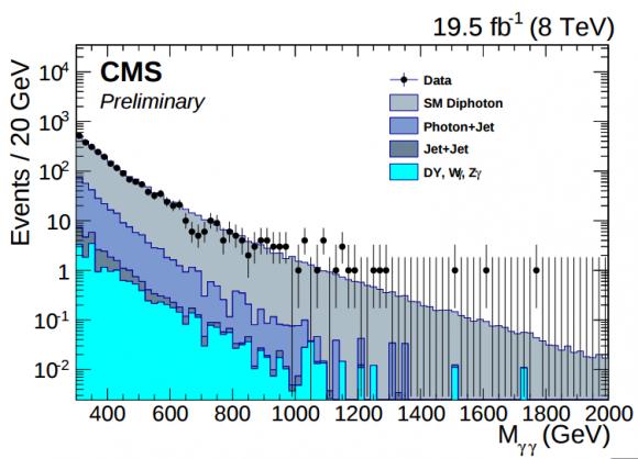 Dibujo20151213 cms preliminary diphoton spectrum cms lhc cern org
