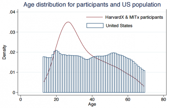 Dibujo20151214 Age distributions for MOOC participants and the US sciencemag org
