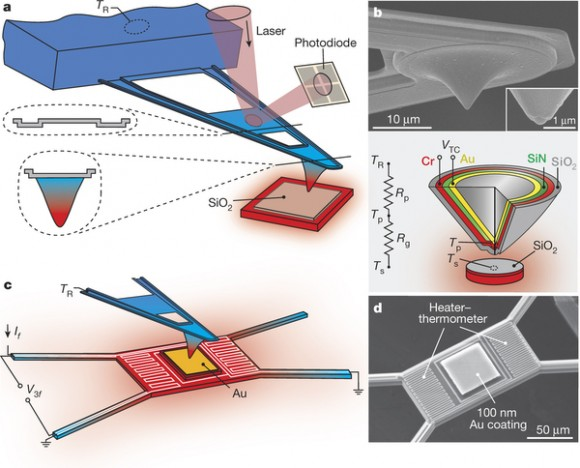 Dibujo20151214 Experimental set-up and SEM images of SThM probes and suspended microdevices nature16070-f1