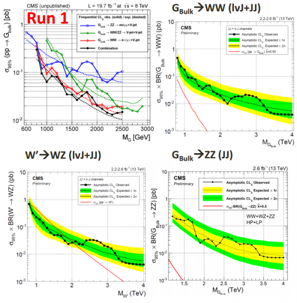 Dibujo20151215 diboson ww wz zz lhc run 2 vs lhc run 1 cms lhc cern org