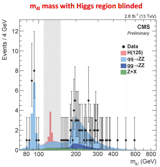 Dibujo20151215 m4l mass with higgs region blinded in cms lhc cern org