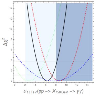 Dibujo20151216 750 GeV resonance production cross-section times gg branching ratio arxiv ellis