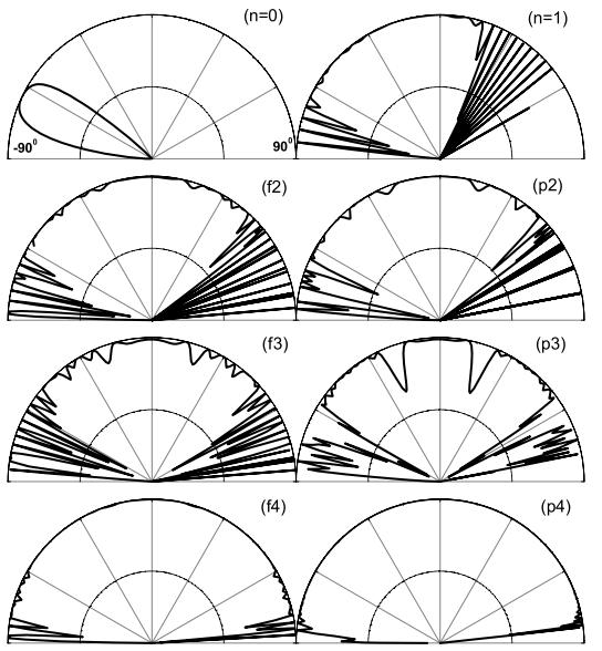 Dibujo20151216 Angular dependence transmission probability Cantor set prefractal graphene superlattice iop org