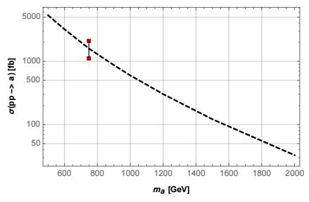 Dibujo20151216 axion production cross section a 13 tev lhc function pseudoscalar maass arxiv Molinaro