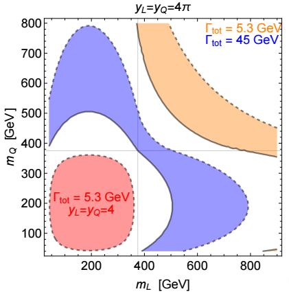 Dibujo20151216 contours diphoton for ml-mq plane arxiv McDermott