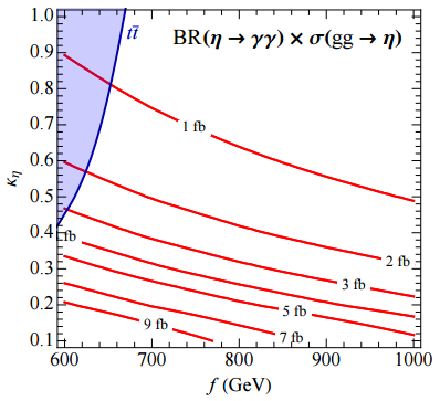 Dibujo20151216 diphoton rate 13 tev composite higgs scenario arxiv Low