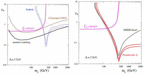 Dibujo20151216 direct detection prospect scalar phi and indirect detection prospect pseudoscalar case arxiv Mambrini