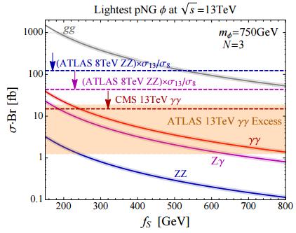 Dibujo20151216 lightest png boson signal arxiv nakai