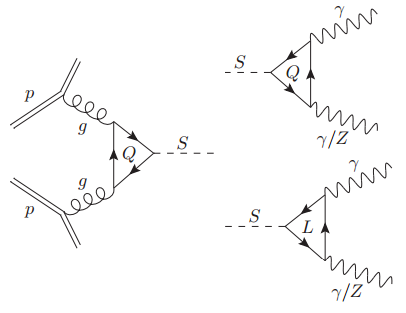 Dibujo20151216 production S particles and loops with Q and L arxiv McDermott