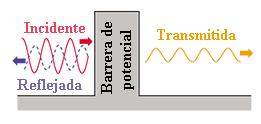Dibujo20151216 quantum mechanics potential well