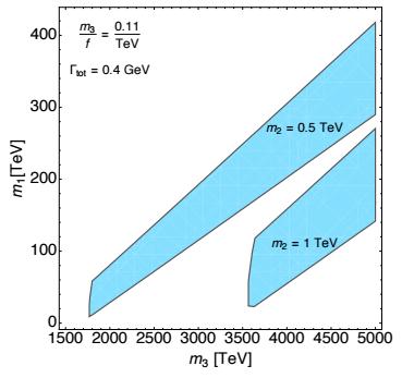 Dibujo20151216 wino mass viable parameter space bino-gluino mass plane arxiv Petersson