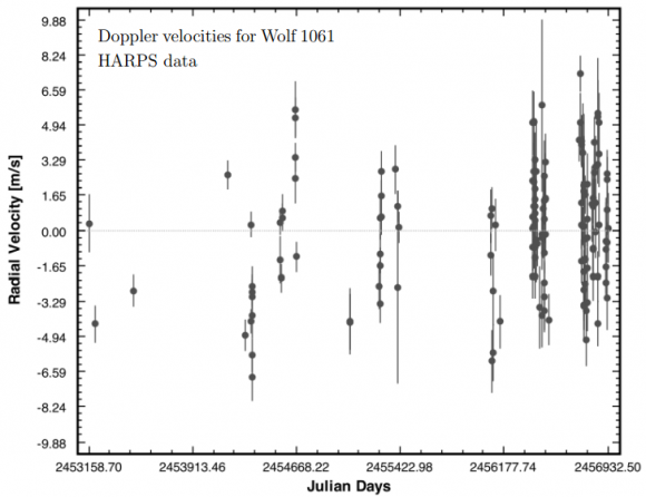 Dibujo20151219 doppler velocities wolf 1061 harps data astrophys journal letters