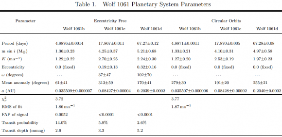 Dibujo20151219 wolf 1061 planetary system parameters astrophys journal letters