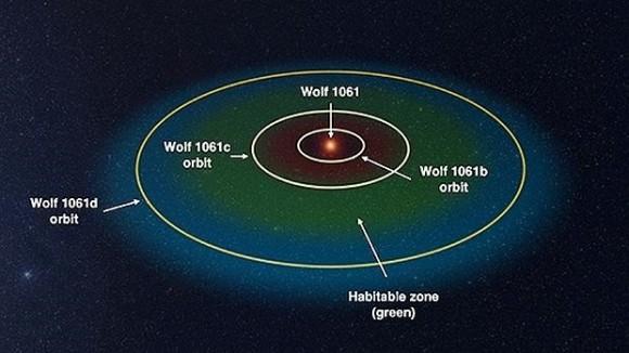 Dibujo20151219 wolf 1061 planetary system unsw