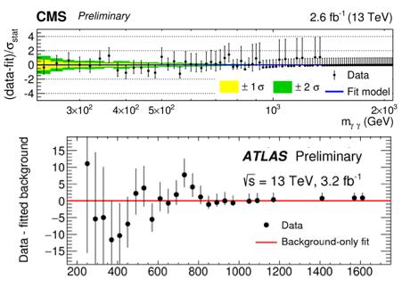 Dibujo20151228 cms atlas diphoton statistics lhc cern org