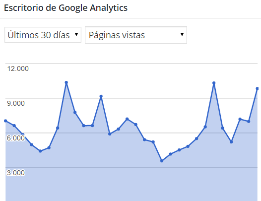 Dibujo20151231 google analytis 30 days pageviews ciencia mula francis