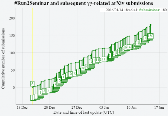 Dibujo20160117 run2seminar and susequent gg-related arxiv submissions 17 jan 2016
