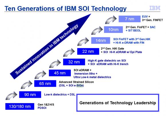 Dibujo20150102 IBM announces 7nm breakthrough www extremetech com IBM-Roadmap