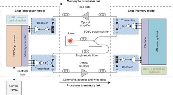Dibujo20160102 Block diagram of the optical memory system nature16454-f2