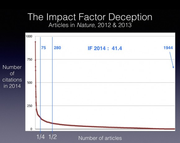 Dibujo20160104 the impact factor deception articles in nature Paul Thirion ULg bernard rentier wp com