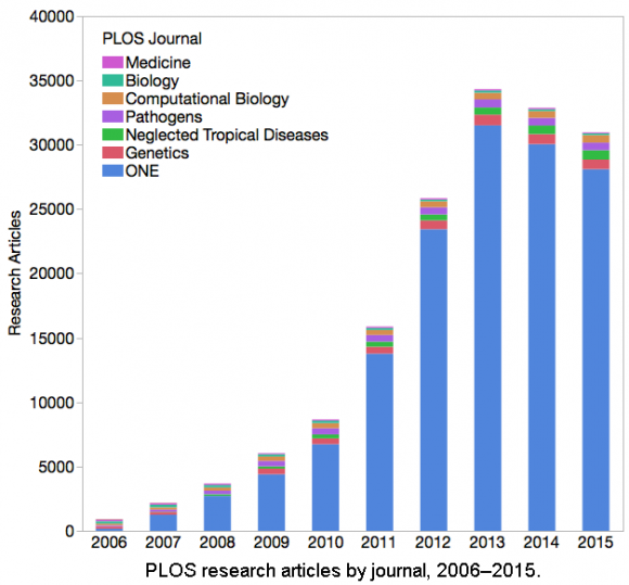 Dibujo20160107 PLOS research articles by journal from 2006 to 2015 phil davis the scholarly kitchen