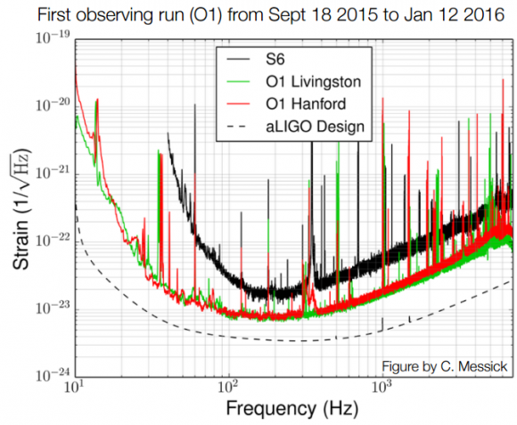 Dibujo20160118 first observing run o1 from sept 18 2015 to jan 12 2016 ligo c messick