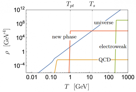 Dibujo20160120 The density of the vacuum energy associated with new phase arxiv prl aps org