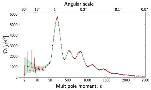 Dibujo20160127 planck esa cmb multipole spectrum