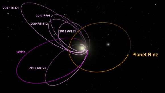 Dibujo20160130 planet nine possible orbit with six transneptunian dwarf planets - caltech