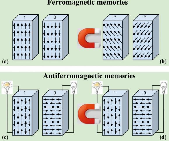 Dibujo20160205 FM memory sensitive to magnetic field perturbations AFM memory insensitive to magnetic field perturbations IEEE Transactions on Magnetics