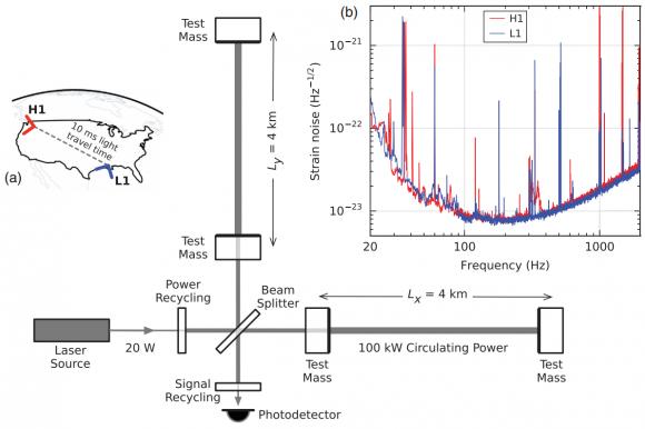 Dibujo20160211 PRL LIGO paper schematic experiment aps prl