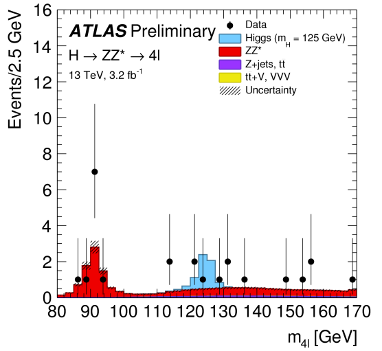 Dibujo20160217 higgs atlas lhc run 2 zz four lepton channel atlas lhc cern