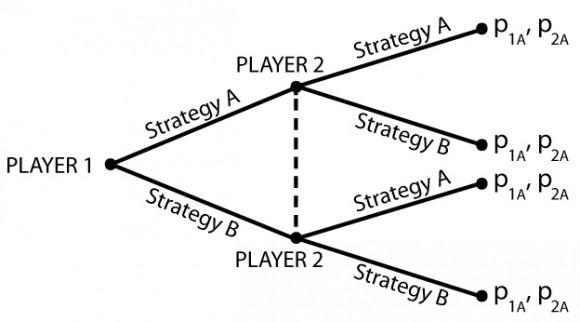 Information sets