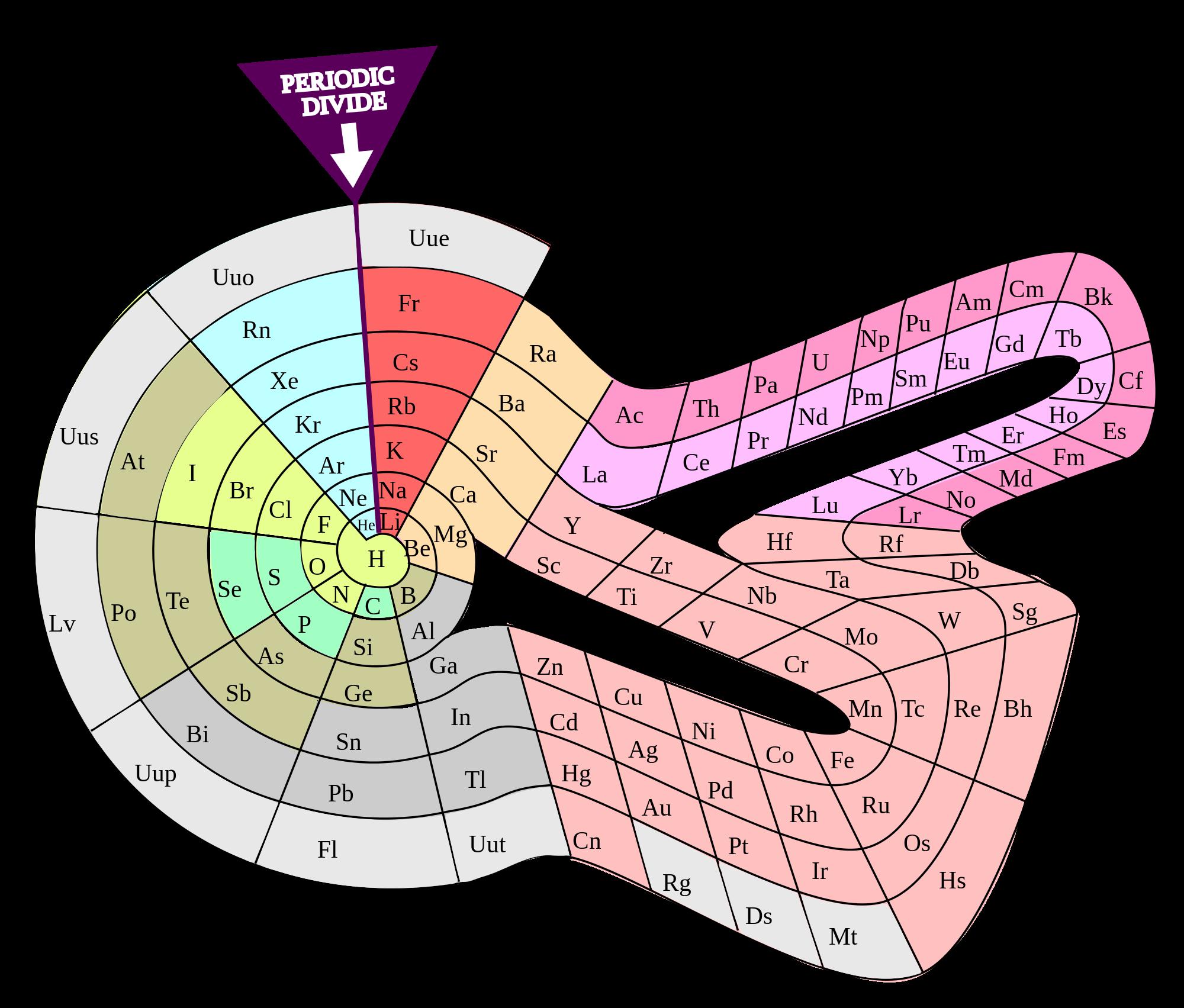 dibujo20160303 theodor benfey spiral periodic table elementspiral polyatomic wikipedia commons