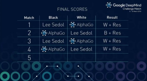 Dibujo20160313 lee sedol victory against alphago in fourth match google deepmind youtube