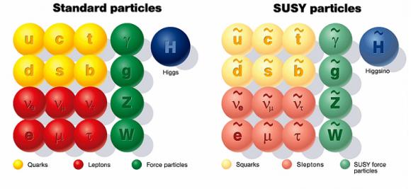 Dibujo20160323 susyparticles standard model