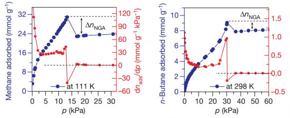 Dibujo20160407 negative gas adsorption transitions nature17430-f1