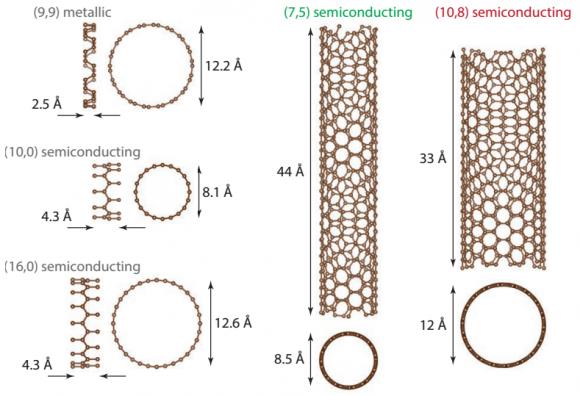 Dibujo20160411 unit cells of single-walled carbon nanotubes semiconducting nature energy