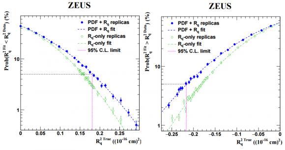 Dibujo20160421 fit and data for quark radius inside a proton using zeus collider Phys Lett B