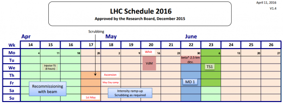 Dibujo20160424 lhc schedule 2016 apr may jun 2016 lhc cern