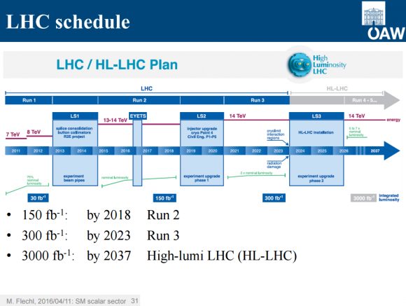 Dibujo20160424 lhc schedule long run 2 run 3 and hl lhc
