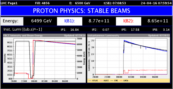Dibujo20160424 proton physics stable beams lhc operation cern