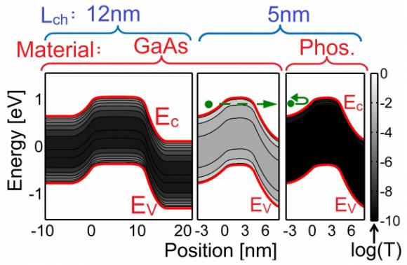 Dibujo2016017 band diagram 12 nm long gaas 5 nm long gaas 5nm long phosphorene mosfets
