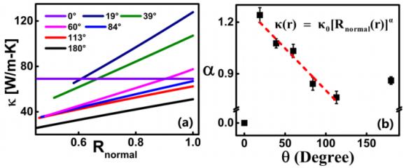 Dibujo20160511 thermal conductivity of carbon nanocone from graphene disk to carbon nanotube at 300K arxiv org 1605 01471 ma et al