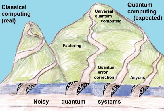 Dibujo20160518 optimistic hypothesis via quantum error-correction drawing by Neta Kalai notices ams